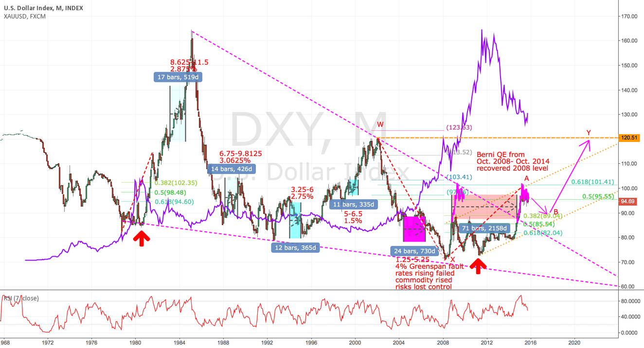 DXY LOOKS LIKE A COPY OF 1980