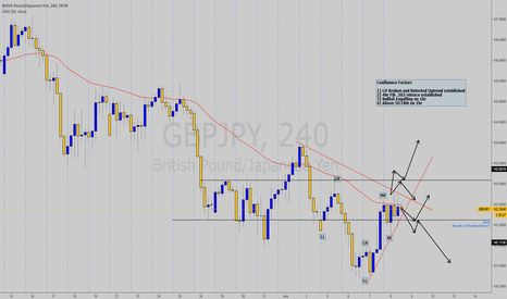 GBPJPY: GBPJPY Waiting for Market Structre Confirmations