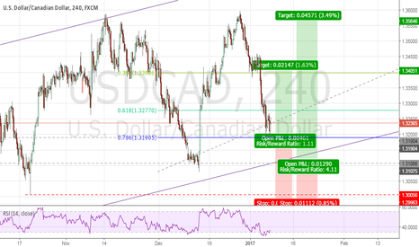 USDCAD: USDCAD LONG H4/H1