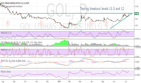 GOL: Testing breakout levels 11.5 and 12