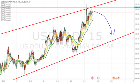 USDCAD: Sell before the news with tight stops