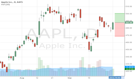 AAPL: A LA LARGA APPLE