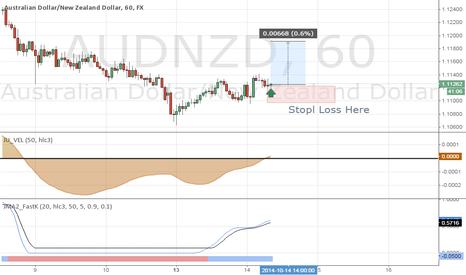 AUDNZD: Going Long on $AudNzd