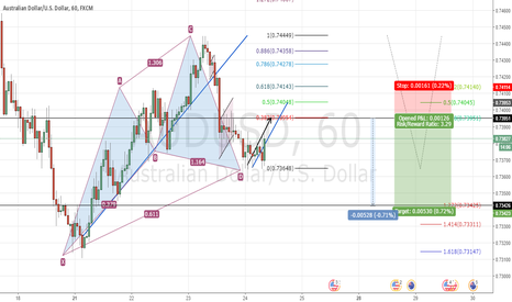 AUDUSD: cypher pattern entrancement (shorting opportunity on the radar)