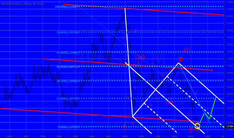 GBPUSD: This is very interesting.