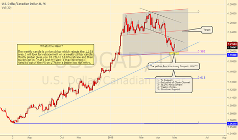 USDCAD: What Loonie(USDCAD) is offering us!!