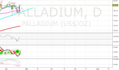 PALLADIUM: Palladium nice bounce off of upward trend line from 12/22/2016