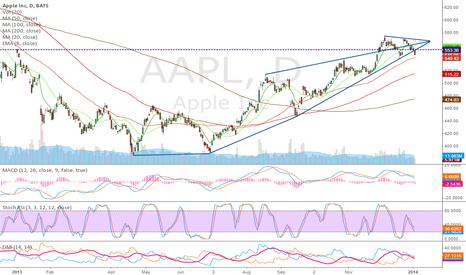 AAPL: trendlines meet