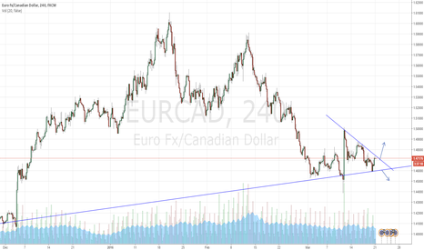 EURCAD: EURCAD - Waiting to breakout