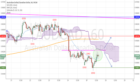 AUDCAD: AUDCAD indecision zone, 1 hour chart