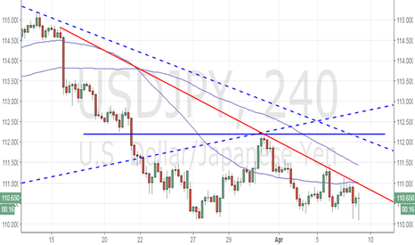 USDJPY: USD/JPY - short-term bottom is in place, likely to test double b