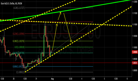 EURUSD: Possible scalping directions for the coming week EU