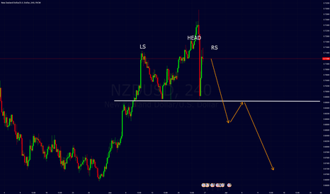 NZDUSD: nzdusd possible H&S pattern forming.
