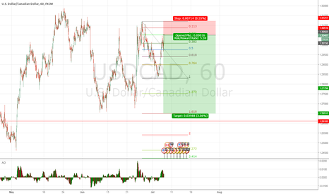 USDCAD: Great retracement Cad