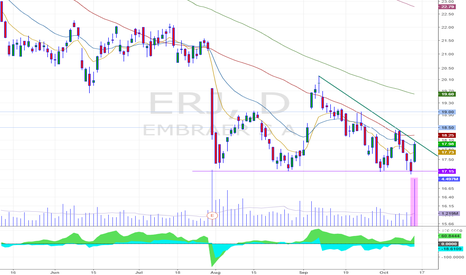 ERJ: High volume today in this big green day