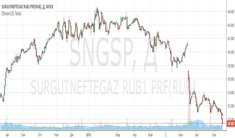 SNGSP: Держать Сургутпреф