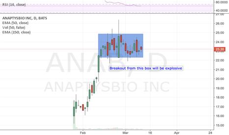 ANAB: IPO flag