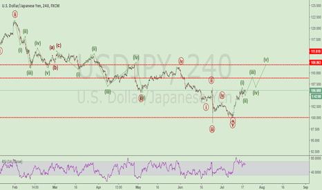 USDJPY: USDJPY wave analysis