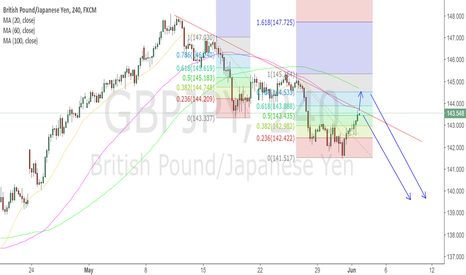 GBPJPY: follow the trend
