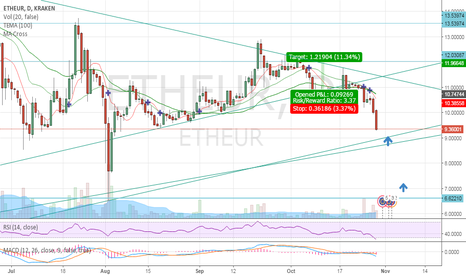 ETHEUR: next suport ethereum euro