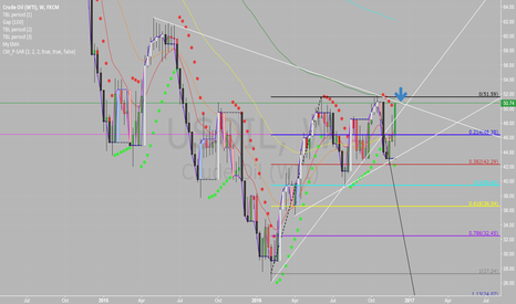 USOIL: Yealy Resistance Coming