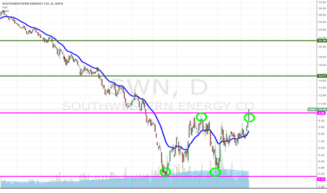 SWN: SWN breaking up from double bottom, target = $15