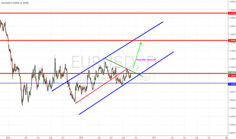 EURUSD: EURUSD HARDCORE UP LONG TO SKY - Daily Forecast