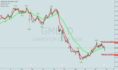 GME: BOUGHT GME APRIL 8TH 27/32.5 SHORT STRANGLE TO CLOSE