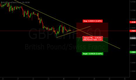 GBPCHF: Gbp/Chf SHORT