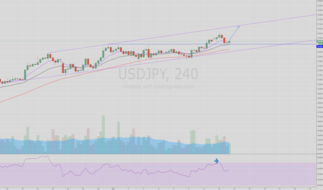 USDJPY: USDJPY looks like 1 more high before FED