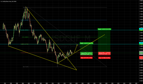 USDCHF: USDCHF WILL RISE IN THE NEXT MONTHS! (yrs)