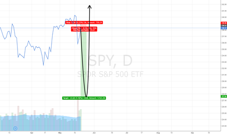 SPY: S&P500 should drop 2 to 4.50%