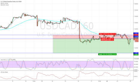 USDCAD: SELL USSDCAD down to 1.32091 22-Mar-17
