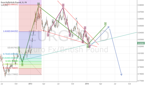 EURGBP: whats happening in eurgbp?