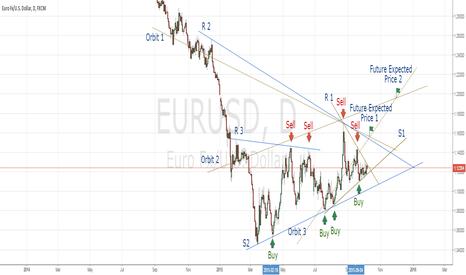 EURUSD: EURO/USD Daily Prespective