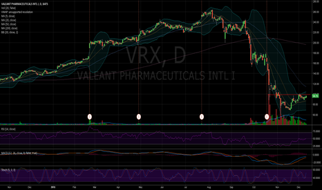 VRX: $VRX Squeeze coming?