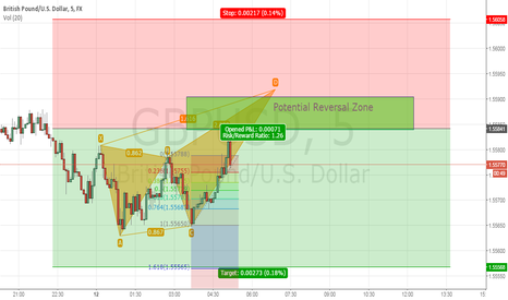 GBPUSD: GBP/USD Shorting Opportunity with an upside down Crab Pattern