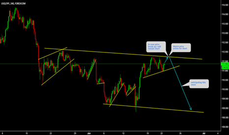 USDJPY: WATCH Price action at top for short