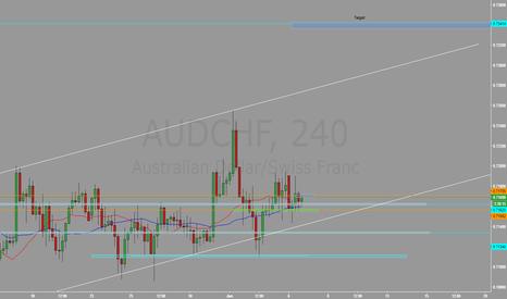 AUDCHF: AUD/CHF - Long side