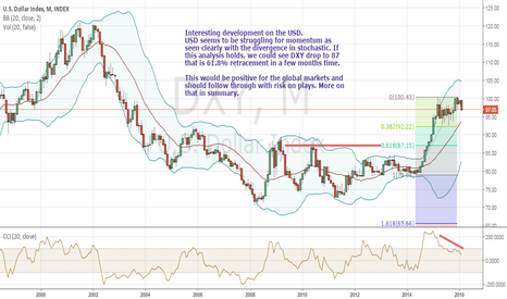 DXY: USD strength to be challenged