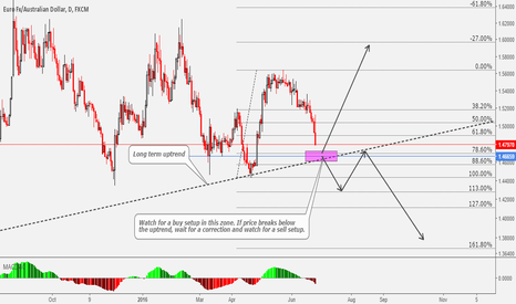 EURAUD: EURAUD Watch For A Buy Setup In This Zone