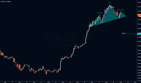 EURUSD: EURUSD - Bearish Pattern