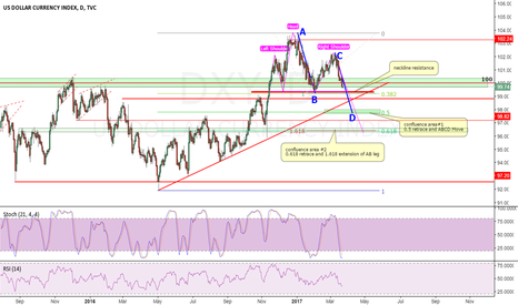 DXY: looking at the DXY there could be some further downside