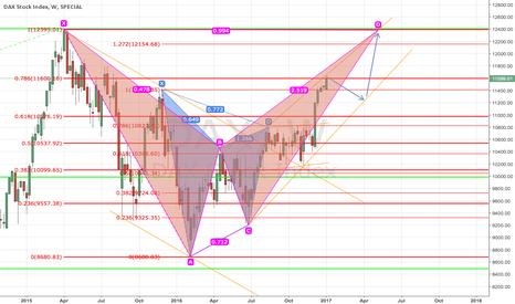 DAX: waiting a corrective structure