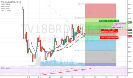 TV18BRDCST: TV18BRDCST - Long- Monthly Time Frame