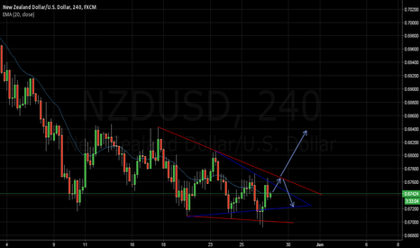 NZDUSD: NZDUSD: Long on Breakout!