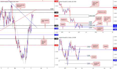 GBPUSD: We also favor the bears on the GBP...