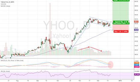 YHOO: Yahoo Bullish Flag Too Good To Be True