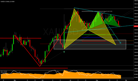 XAUUSD: Technical Analysis on GOLD (Pattern Formations, Structure & Fibs