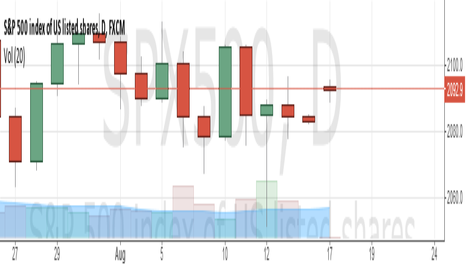 SPX500: Trading chart Aug 17 2015